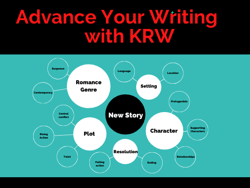 Story diagram including bubbles for plot, character, romance genre, and further subcategories